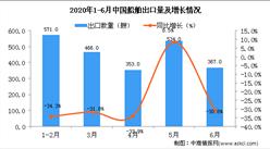 2020年6月中国船舶出口量同比下降30.8%
