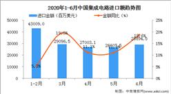 2020年6月中国集成电路进口量为420.5万吨   同比增长20.5%