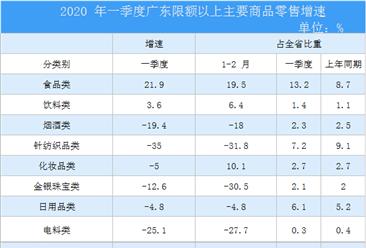 2020年一季度广东省消费品行业市场运行情况分析(附图表)