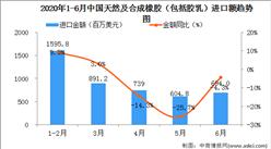 2020年6月中国天然及合成橡胶(包括胶乳)进口量为53.4万吨   同比增长21.1%