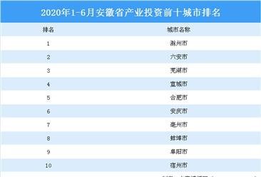 2020上半年安徽省产业投资前十城市排名(产业篇)