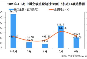2020年6月中国空载重量超过2吨的飞机进口量为6.0万吨  同比下降53.8%