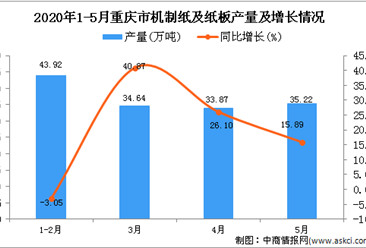 2020年5月重庆市机制纸及纸板产量及增长情况分析