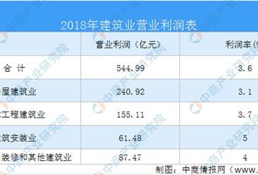 2020年广东省建筑行业经营状况分析