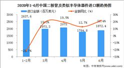2020年6月中国二极管及类似半导体器件进口量为409.0万吨   同比增长4.3%