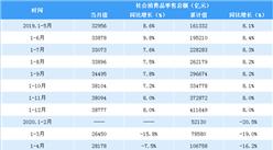 2020上半年全国社会消费品零售情况分析:零售额超17万亿元(附图表)