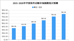 2020年中国体外诊断行业存在问题及发展前景预测分析