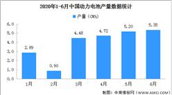 2020年1-6月动力电池产量分析:累计23.5GWh 同比下降45.8%(图)