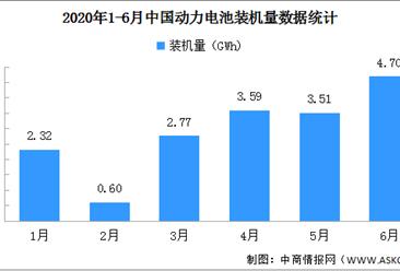 2020年6月动力电池装车量4.7GWh:三元材料电池占64%(图)