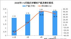 2020年1-5月重庆市铜材产量为11.62万吨 同比增长13.15%