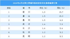 6月二手房房价涨跌排行榜:深圳再次领涨全国 武汉等19城房价下跌(图)