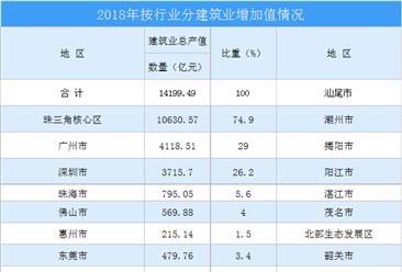 2020年广东省建筑业行业市场预测分析:总承包和专业承包占比大