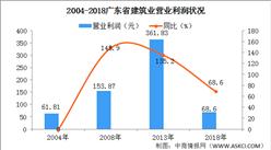 2020年广东省建筑行业市场经济效益分析