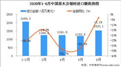 2020年6月中国原木及锯材进口量为834.0万立方米   同比增长3.6%