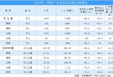 2020年一季度广东省运输邮电行业运行情况分析(附图表)
