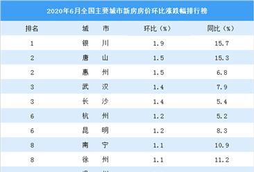 6月新房房价涨跌排行榜:武汉深圳涨幅扩大 丹东等7城房价下跌(图)