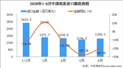 2020年6月中国纸浆进口量为248.9万吨  同比增长1.2%
