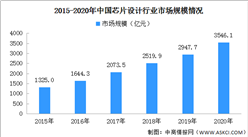 2020年中国芯片设计市场规模及发展趋势预测(附半导体产业链全景图)