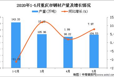 2020年5月重庆市钢材产量及增长情况分析