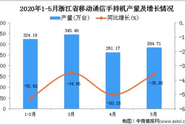 2020年1-5月浙江省移动通信手持机产量为1214.79万台 同比下降44.38%