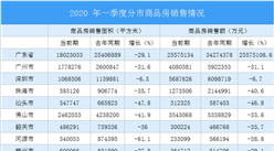 2020年广东高技术制造业市场发展现状分析(附图表)