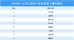 2020上半年江西省产业投资前十城市排名(产业篇)