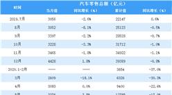 2020上半年全国汽车行业零售情况分析:汽车零售额同比下降15.2%(表)