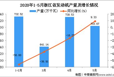 2020年5月浙江省发动机产量及增长情况分析