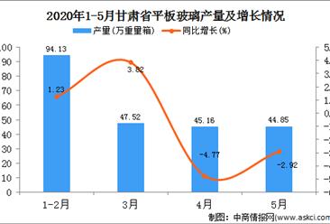 2020年1-5月甘肃省平板玻璃产量231.67万吨   同比下降0.31万吨