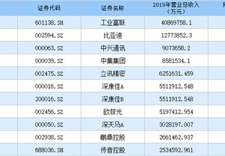 2020年深圳市制造业上市企业营收50强排行榜