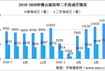 2020年6月佛山各区楼市成交数据分析:禅城环比涨幅大(图)