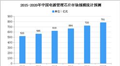 2020年中国电源管理芯片市场规模及发展趋势预测分析