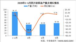 2020年1-5月四川省原鹽產量為230.31萬噸   同比增長7.42%