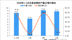 2020年1-5月甘肃省铜材产量为32.16万吨  同比增长8.32%