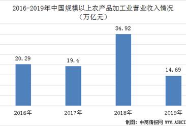 2025年农产品加工业营业收入将达32万亿  一文看懂中国农产品加工业发展情况(图)