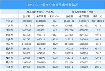 2020年一季度广东省房地产投资和销售情况分析