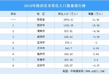 2019陕西各市常住人口排行榜:西安人口增量近20万 渭南等4城人口减少(图)