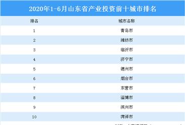 2020上半年山东省产业投资前十城市排行榜:青岛市位居榜首(产业篇)