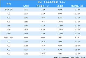 2020上半年全国粮油食品行业零售情况分析:零售额同比增长12.9%(表)