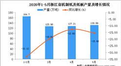 2020年1-5月浙江省机制纸及纸板产量为549.94万吨 同比下降23.37%