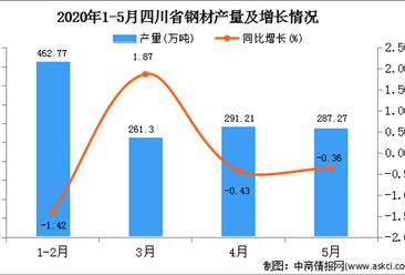 2020年1-5月四川省钢材产量为1272.89万吨   同比下降1.28%