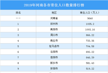 2019年河南各市常住人口排行榜:郑州人口增量21.6万排名第一(图)
