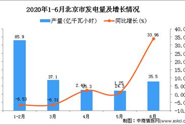 2020年1-6月北京市发电量为207.9亿千瓦小时 同比增长1.32%