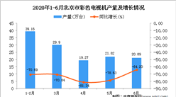 2020年1-6月北京市彩色电视机产量为128.39万台 同比下降74.32%
