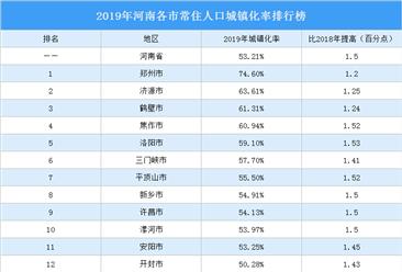 2019年河南各市常住人口城镇化率排行榜:郑州等4城城镇化率超60%(图)