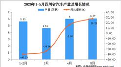 2020年1-5月四川省汽车产量为22.83万辆  同比增长25.09%