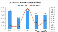 2020年1-6月北京市铜材产量为0.21万吨 同比增长16.67%