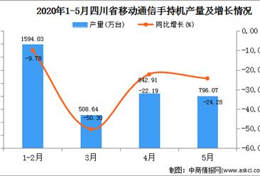 2020年1-5月四川省动通信手持机产量为4134.32万台  同比下降14.34%