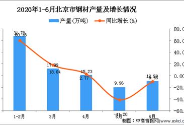 2020年6月北京市钢材产量及增长情况分析