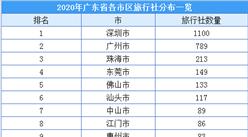广东恢复跨省团队游  2020年广东旅游社最新分布及名录汇总一览